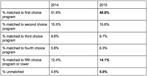 2014 vs 2015 NRMP overall data