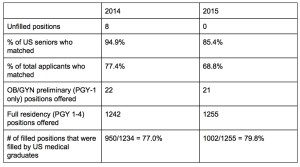 2014 vs 2015 OB/GYN match data